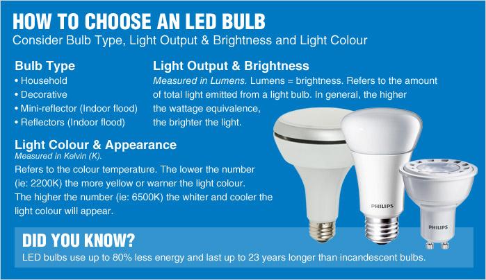 Come scegliere le lampadine a led eneltec group for Le lampadine a led